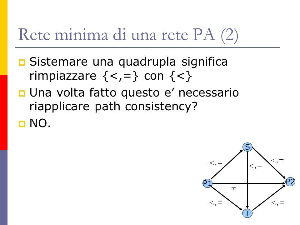 Rete minima di una rete PA (2) Sistemare una quadrupla significa rimpiazzare {<,=} con {<} Una volta fatto questo e necessario riapplicare path consis