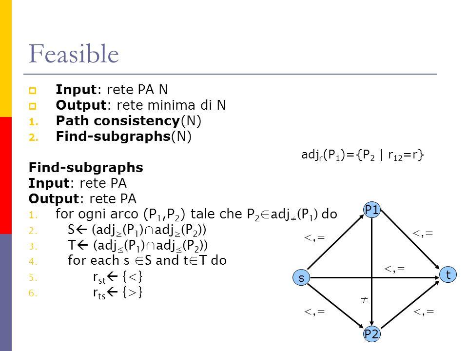 Feasible Input: rete PA N Output: rete minima di N 1. Path consistency(N) 2. Find-subgraphs(N) Find-subgraphs Input: rete PA Output: rete PA 1. for og