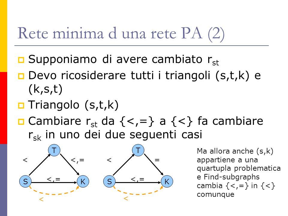 Rete minima d una rete PA (2) Supponiamo di avere cambiato r st Devo ricosiderare tutti i triangoli (s,t,k) e (k,s,t) Triangolo (s,t,k) Cambiare r st
