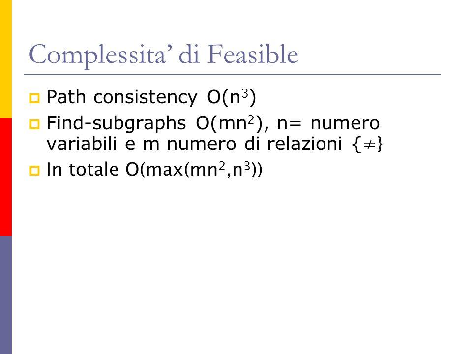 Complessita di Feasible Path consistency O(n 3 ) Find-subgraphs O(mn 2 ), n= numero variabili e m numero di relazioni { } In totale O(max(mn 2,n 3 ))