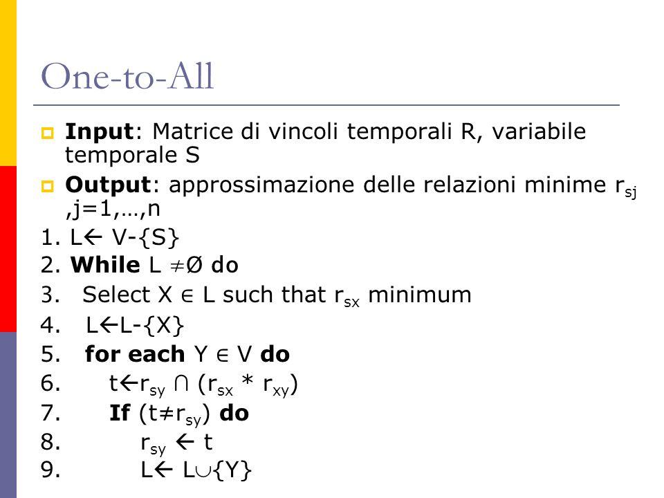 One-to-All Input: Matrice di vincoli temporali R, variabile temporale S Output: approssimazione delle relazioni minime r sj,j=1,…,n 1. L V-{S} 2. Whil