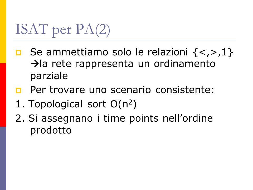 ISAT per PA(2) Se ammettiamo solo le relazioni {,1} la rete rappresenta un ordinamento parziale Per trovare uno scenario consistente: 1. Topological s
