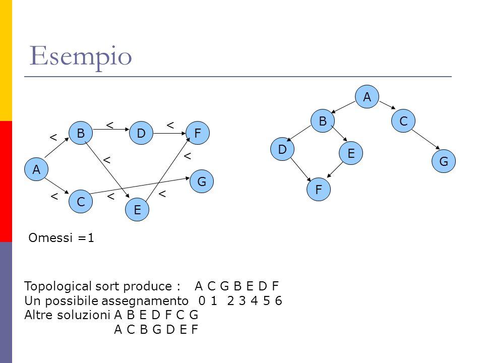 Esempio A B C D E F G < < << < < < < Omessi =1 A BC D E F G Topological sort produce : A C G B E D F Un possibile assegnamento 0 1 2 3 4 5 6 Altre sol