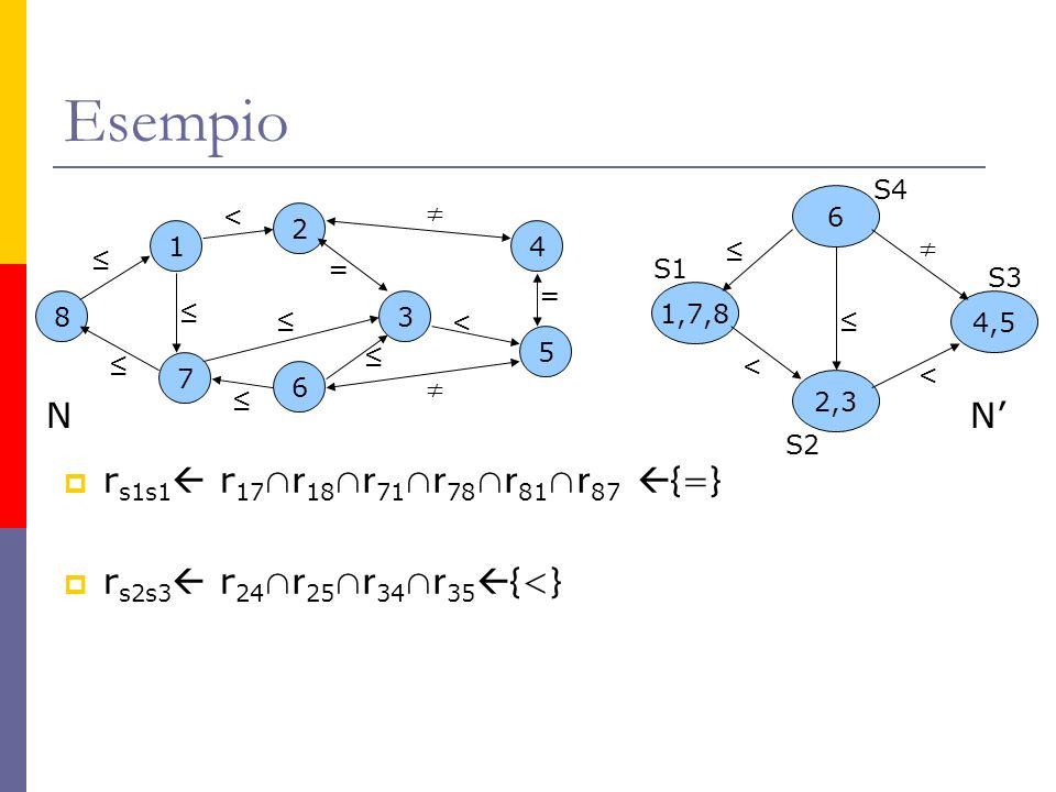 Esempio r s1s1 r 17 r 18 r 71 r 78 r 81 r 87 {=} r s2s3 r 24 r 25 r 34 r 35 {<} 6 2 3 5 4 8 1 7 < < = = N 1,7,8 6 4,5 2,3 < < N S1 S2 S4 S3