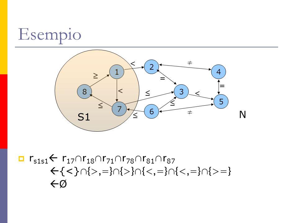 Esempio r s1s1 r 17 r 18 r 71 r 78 r 81 r 87 {,=}{>}{ =} Ø 6 2 3 5 4 8 1 7 < < < = = N S1