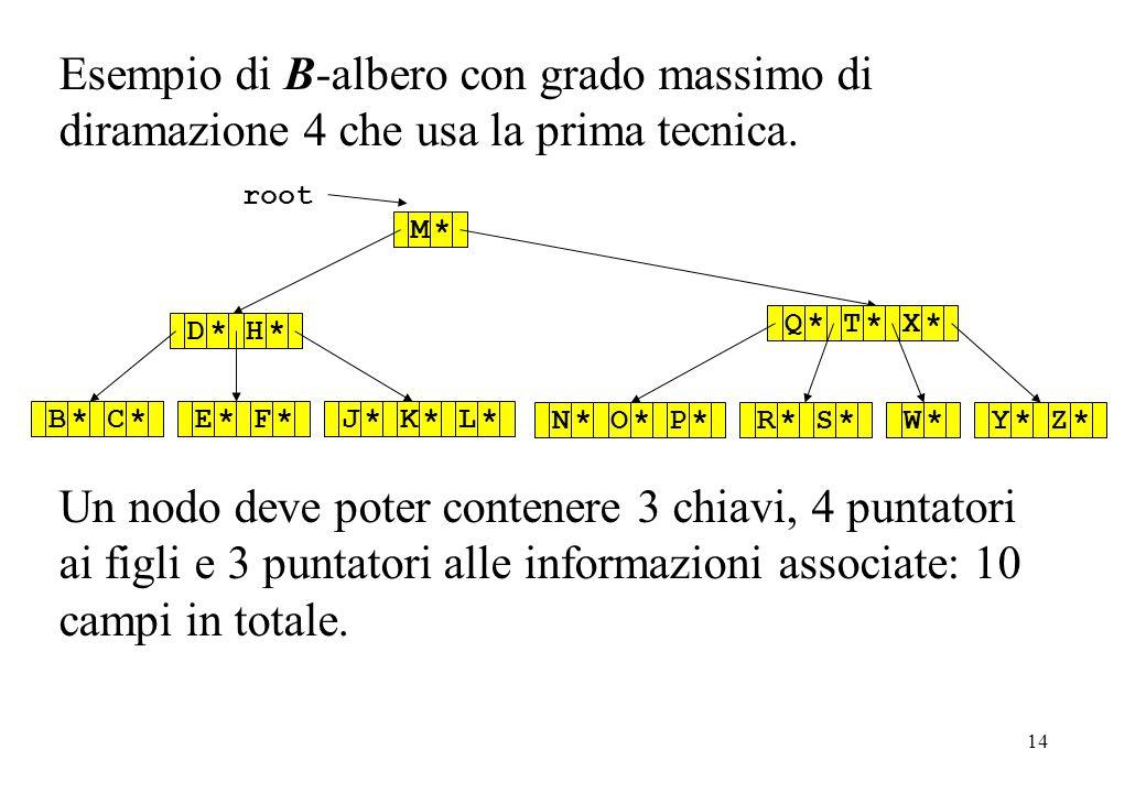 14 Esempio di B-albero con grado massimo di diramazione 4 che usa la prima tecnica. root M*D*H*Q*T*X*B*C*E*F*J*K*L*N*O*P*R*S*Y*Z*W* Un nodo deve poter