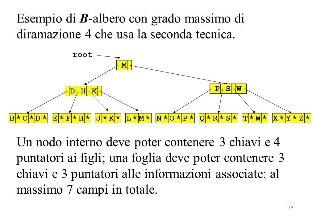 15 root MB*C*D*E*F*H*J*K*L*M*DHKN*O*P*Q*R*S*T*W*X*Y*Z*PSW Esempio di B-albero con grado massimo di diramazione 4 che usa la seconda tecnica.