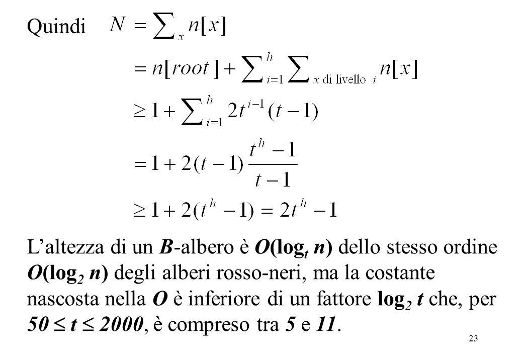 23 Quindi Laltezza di un B-albero è O(log t n) dello stesso ordine O(log 2 n) degli alberi rosso-neri, ma la costante nascosta nella O è inferiore di un fattore log 2 t che, per 50 t 2000, è compreso tra 5 e 11.