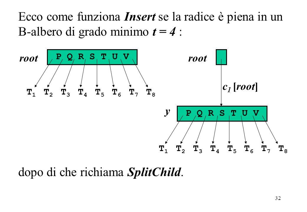 32 Ecco come funziona Insert se la radice è piena in un B-albero di grado minimo t = 4 : root P Q R S T U V T 1 T 2 T 3 T 4 T 5 T 6 T 7 T 8 c 1 [root] y root P Q R S T U V T 1 T 2 T 3 T 4 T 5 T 6 T 7 T 8 dopo di che richiama SplitChild.