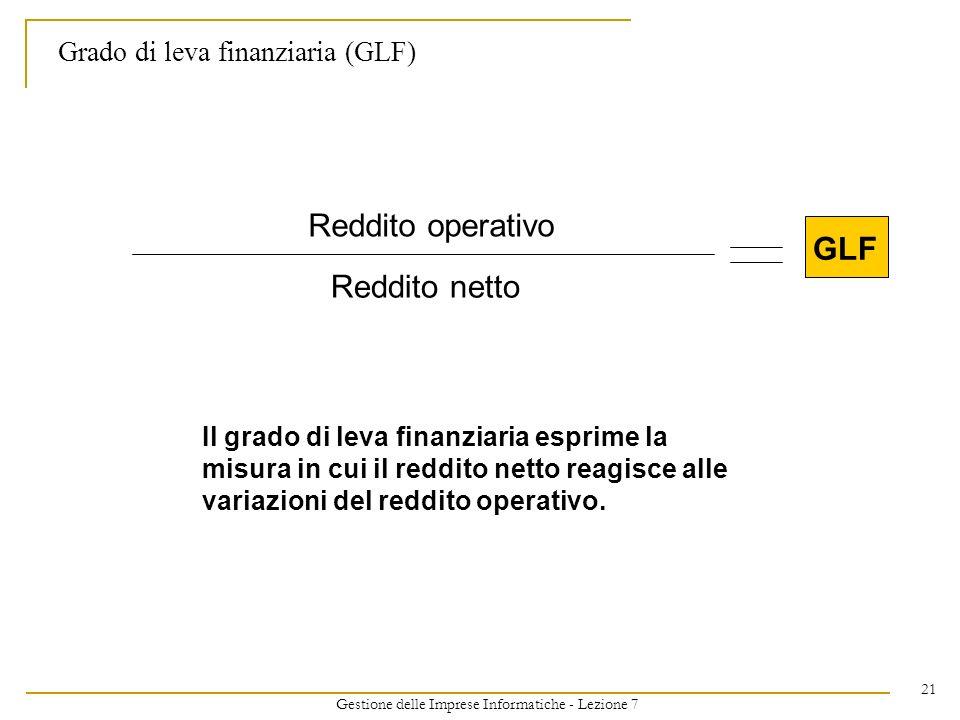 Gestione delle Imprese Informatiche - Lezione 7 21 Grado di leva finanziaria (GLF) Reddito operativo Reddito netto GLF Il grado di leva finanziaria esprime la misura in cui il reddito netto reagisce alle variazioni del reddito operativo.