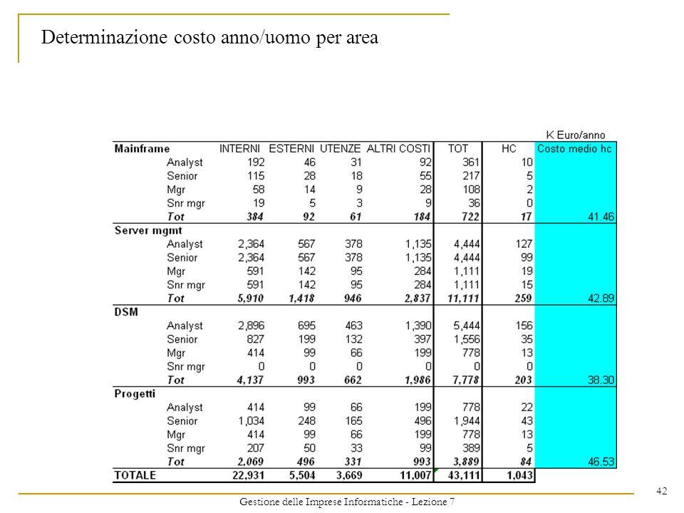 Gestione delle Imprese Informatiche - Lezione 7 42 Determinazione costo anno/uomo per area