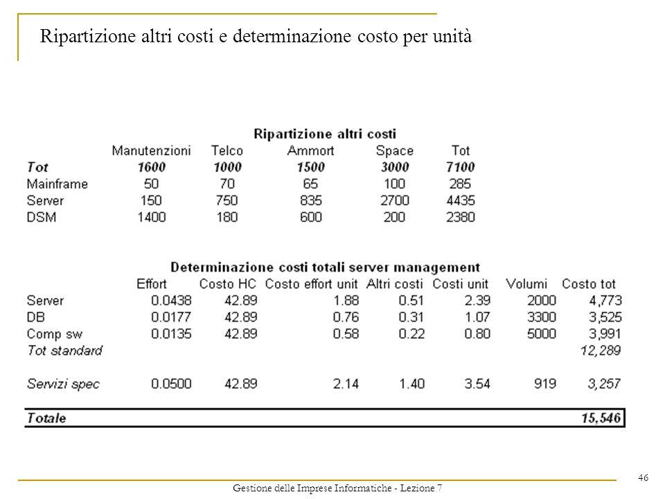 Gestione delle Imprese Informatiche - Lezione 7 46 Ripartizione altri costi e determinazione costo per unità