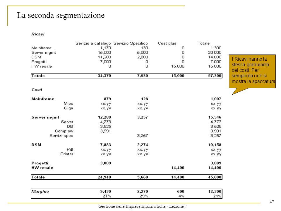 Gestione delle Imprese Informatiche - Lezione 7 47 La seconda segmentazione I Ricavi hanno la stessa granularità dei costi. Per semplicità non si most
