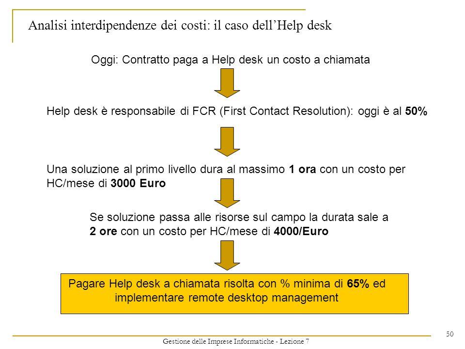 Gestione delle Imprese Informatiche - Lezione 7 50 Analisi interdipendenze dei costi: il caso dellHelp desk Oggi: Contratto paga a Help desk un costo
