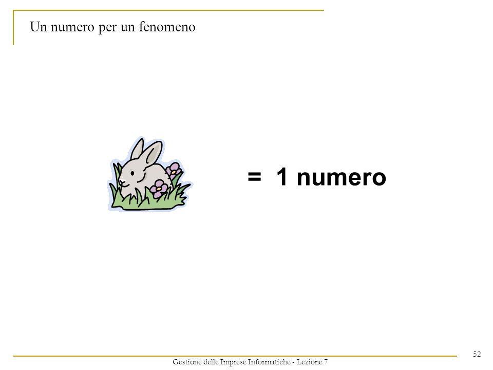 Gestione delle Imprese Informatiche - Lezione 7 52 Un numero per un fenomeno = 1 numero