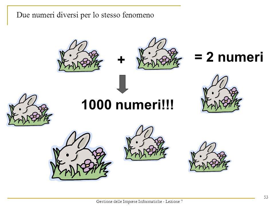 Gestione delle Imprese Informatiche - Lezione 7 53 Due numeri diversi per lo stesso fenomeno + = 2 numeri 1000 numeri!!!