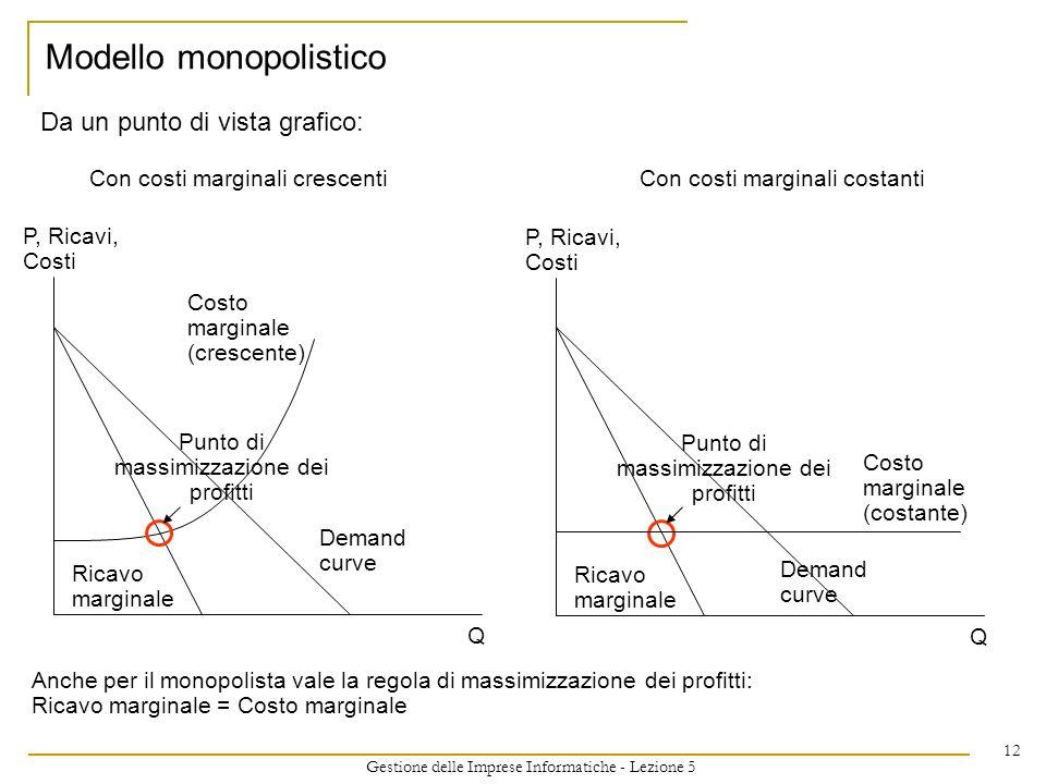 Gestione delle Imprese Informatiche - Lezione 5 12 Da un punto di vista grafico: Modello monopolistico P, Ricavi, Costi Q Demand curve Ricavo marginal