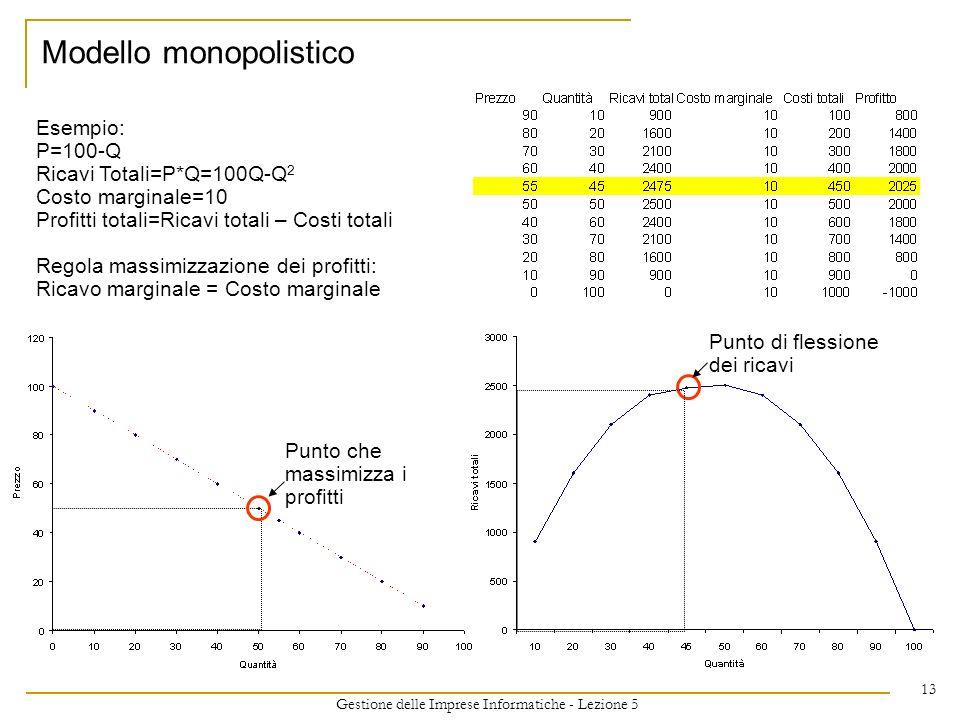 Gestione delle Imprese Informatiche - Lezione 5 13 Modello monopolistico Punto che massimizza i profitti Punto di flessione dei ricavi Esempio: P=100-