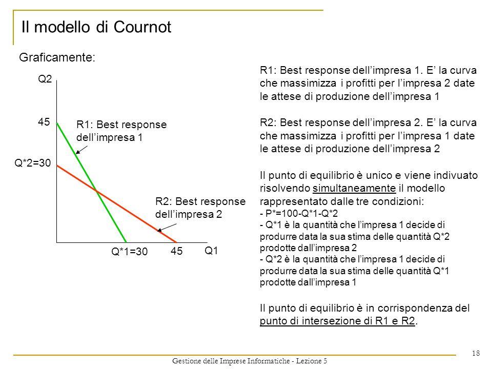 Gestione delle Imprese Informatiche - Lezione 5 18 Graficamente: Il modello di Cournot Q1 Q2 Q*1=30 Q*2=30 45 R1: Best response dellimpresa 1 R2: Best