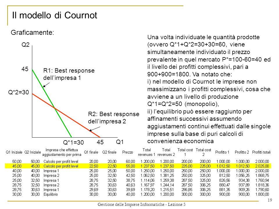 Gestione delle Imprese Informatiche - Lezione 5 19 Graficamente: Il modello di Cournot Q1 Q2 Q*1=30 Q*2=30 45 R1: Best response dellimpresa 1 R2: Best