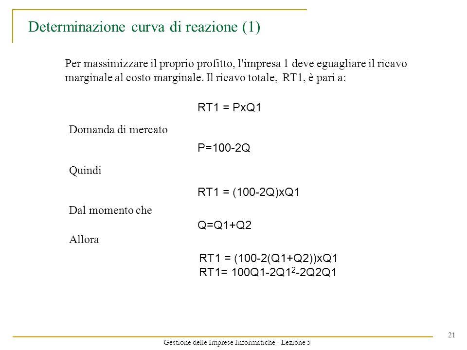 Gestione delle Imprese Informatiche - Lezione 5 21 Determinazione curva di reazione (1) Per massimizzare il proprio profitto, l'impresa 1 deve eguagli