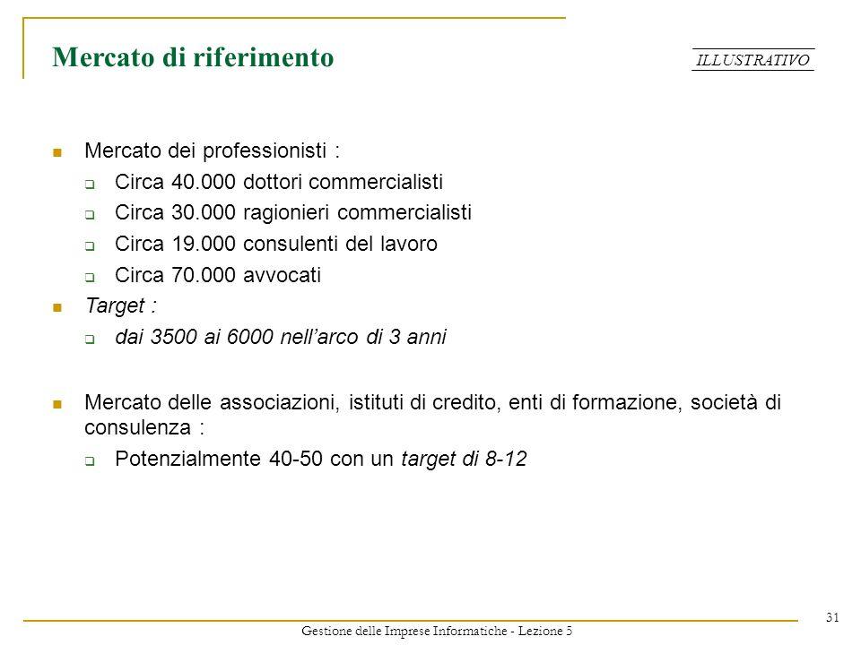 Gestione delle Imprese Informatiche - Lezione 5 31 Mercato di riferimento Mercato dei professionisti : Circa 40.000 dottori commercialisti Circa 30.00