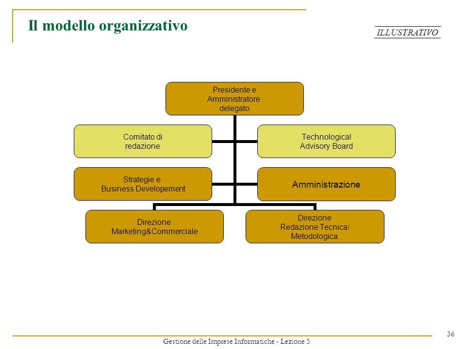 Gestione delle Imprese Informatiche - Lezione 5 36 Presidente e Amministratore delegato Direzione Marketing&Commerciale Direzione Redazione Tecnica/ M