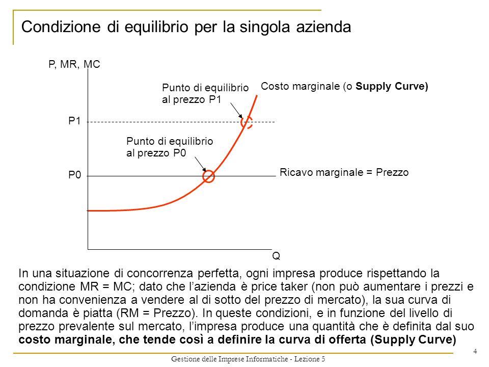 Gestione delle Imprese Informatiche - Lezione 5 4 Condizione di equilibrio per la singola azienda Ricavo marginale = Prezzo P, MR, MC Punto di equilib