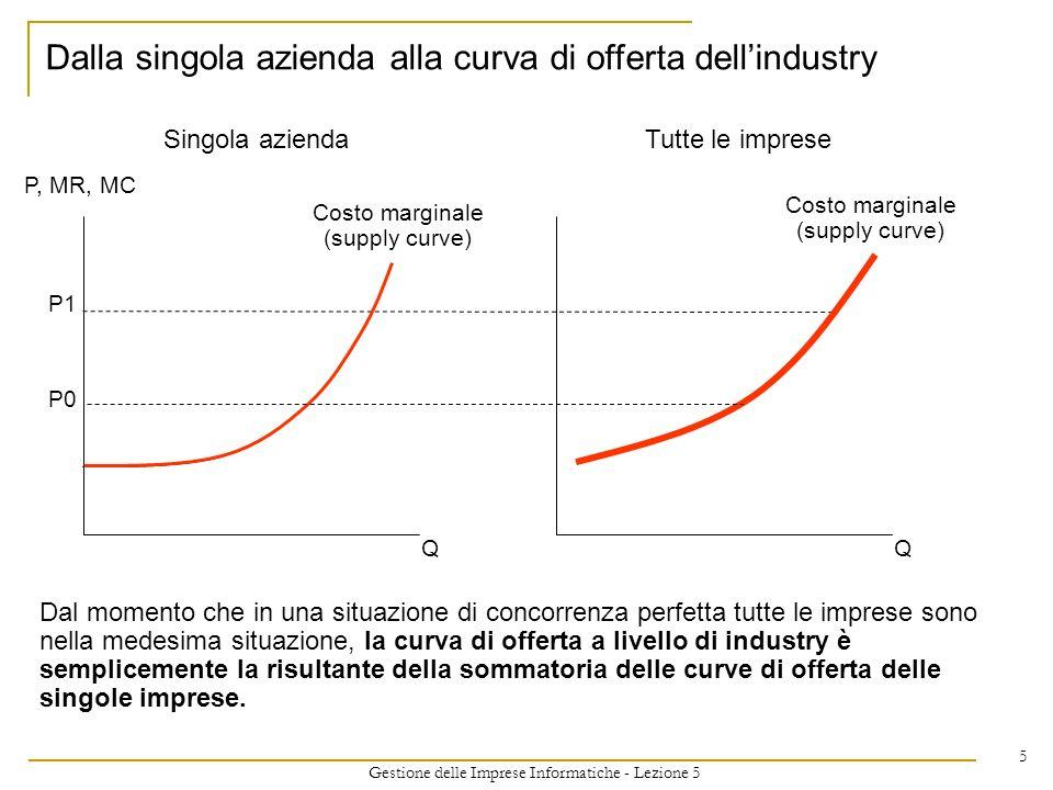 Gestione delle Imprese Informatiche - Lezione 5 5 Dalla singola azienda alla curva di offerta dellindustry Costo marginale (supply curve) P, MR, MC P1