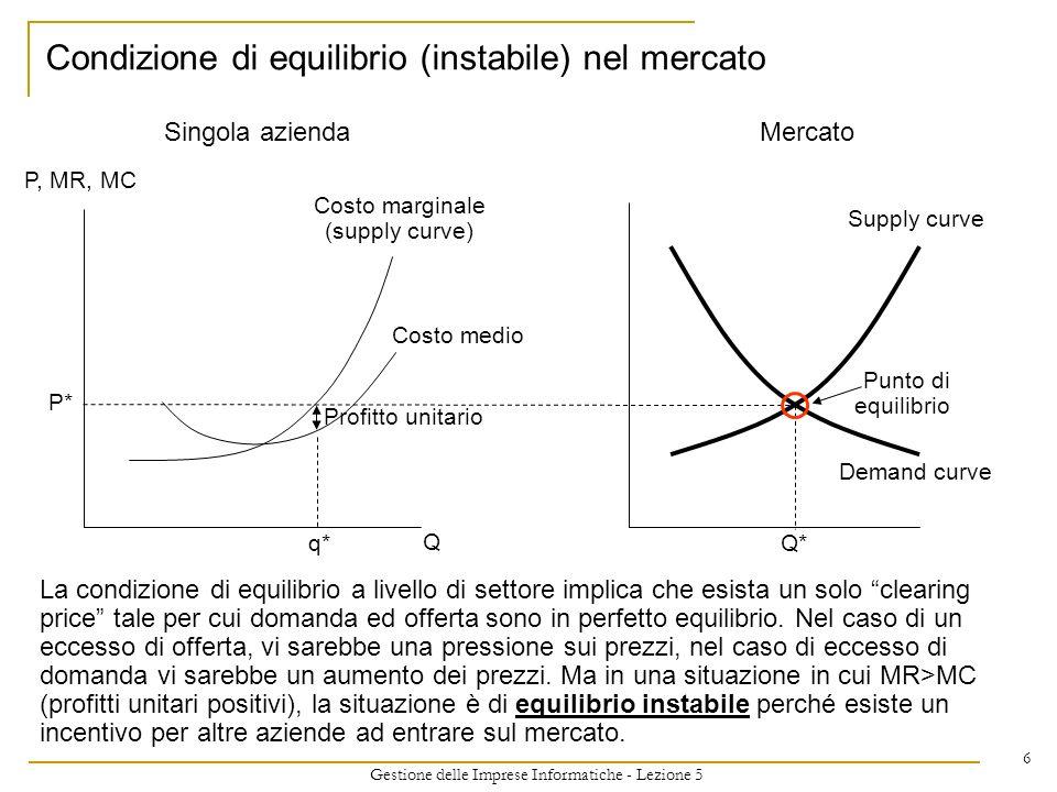 Gestione delle Imprese Informatiche - Lezione 5 6 Condizione di equilibrio (instabile) nel mercato Costo marginale (supply curve) P, MR, MC P* Q Singo