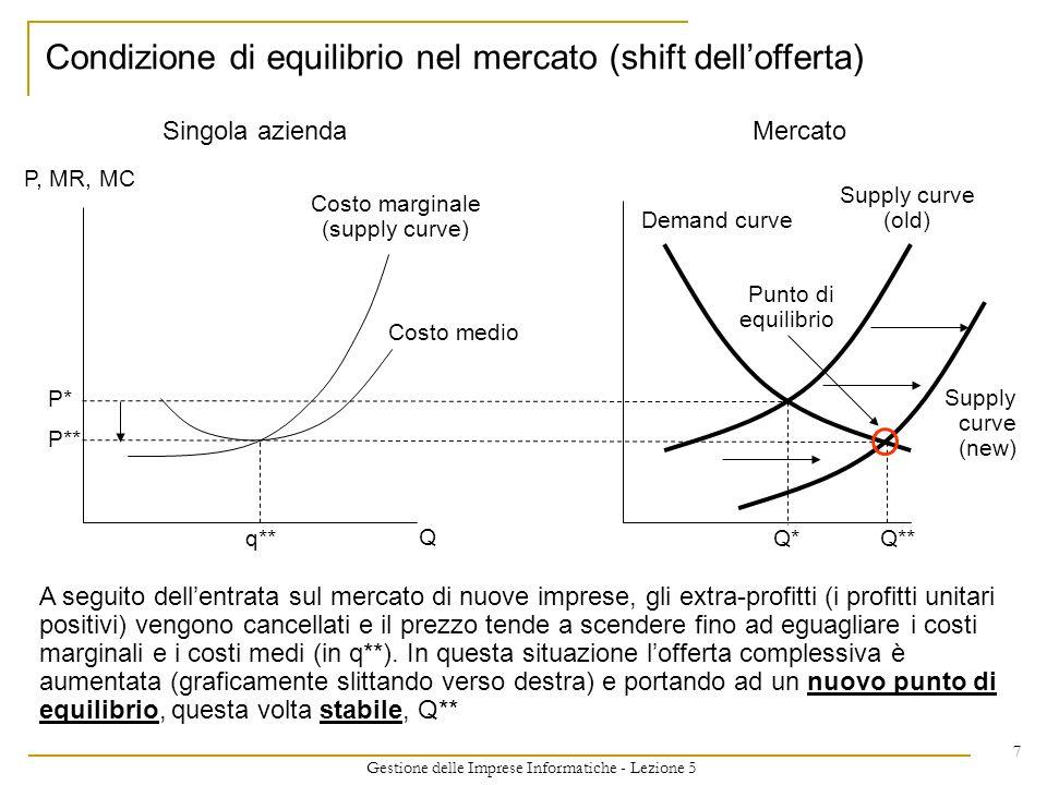 Gestione delle Imprese Informatiche - Lezione 5 7 Condizione di equilibrio nel mercato (shift dellofferta) Costo marginale (supply curve) P, MR, MC P*