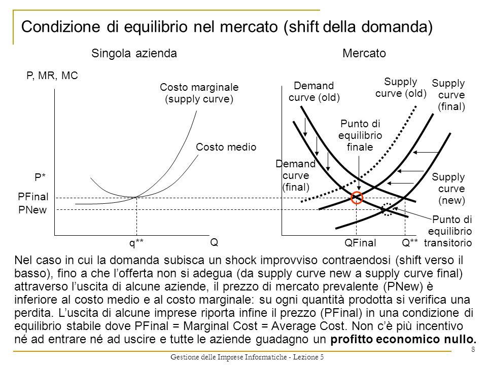 Gestione delle Imprese Informatiche - Lezione 5 8 Condizione di equilibrio nel mercato (shift della domanda) Costo marginale (supply curve) P, MR, MC