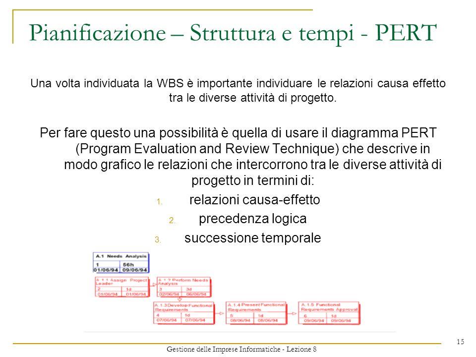 Gestione delle Imprese Informatiche - Lezione 8 15 Pianificazione – Struttura e tempi - PERT Una volta individuata la WBS è importante individuare le relazioni causa effetto tra le diverse attività di progetto.