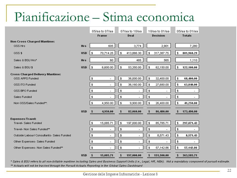 Gestione delle Imprese Informatiche - Lezione 8 22 Pianificazione – Stima economica