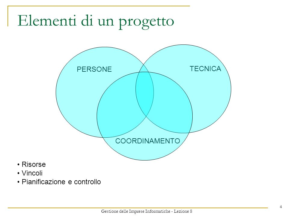 Gestione delle Imprese Informatiche - Lezione 8 4 Elementi di un progetto PERSONE TECNICA COORDINAMENTO Risorse Vincoli Pianificazione e controllo