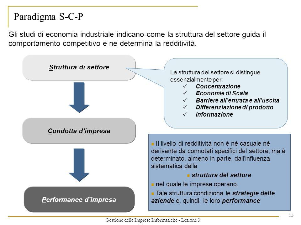 Gestione delle Imprese Informatiche - Lezione 3 13 Paradigma S-C-P Struttura di settore Condotta dimpresa Performance dimpresa Gli studi di economia i