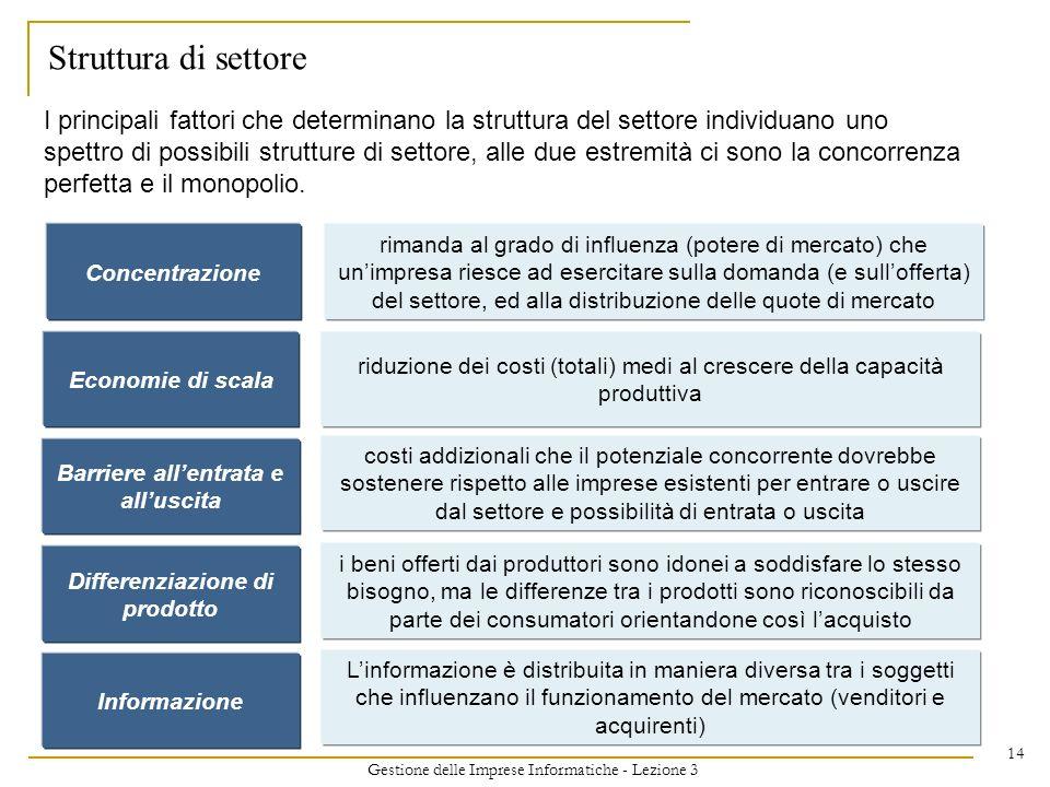 Gestione delle Imprese Informatiche - Lezione 3 14 Struttura di settore Barriere allentrata e alluscita costi addizionali che il potenziale concorrent