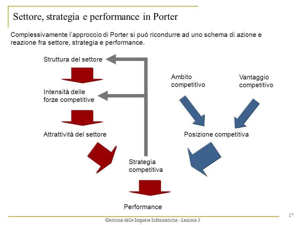 Gestione delle Imprese Informatiche - Lezione 3 17 Settore, strategia e performance in Porter Struttura del settore Intensità delle forze competitive