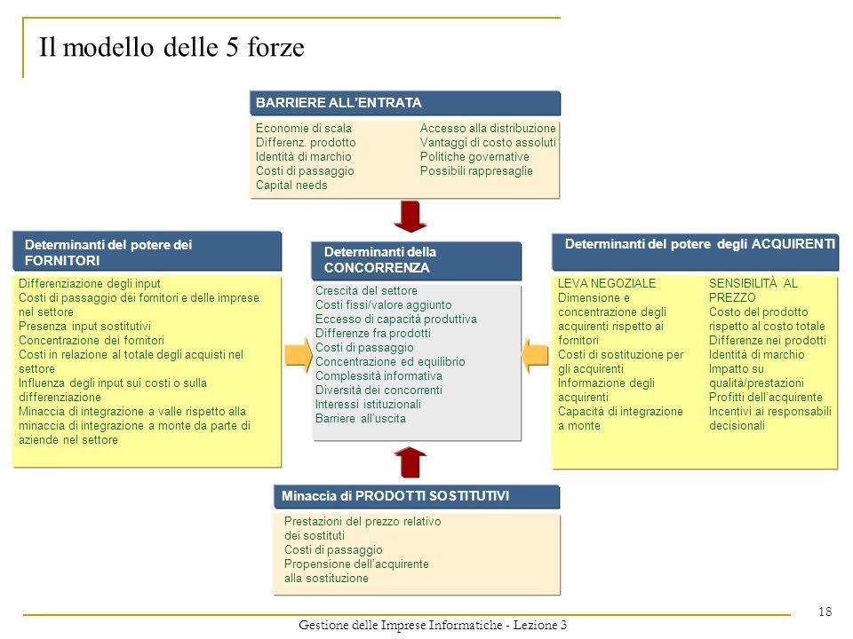 Gestione delle Imprese Informatiche - Lezione 3 18 Il modello delle 5 forze Determinanti della CONCORRENZA Crescita del settore Costi fissi/valore agg