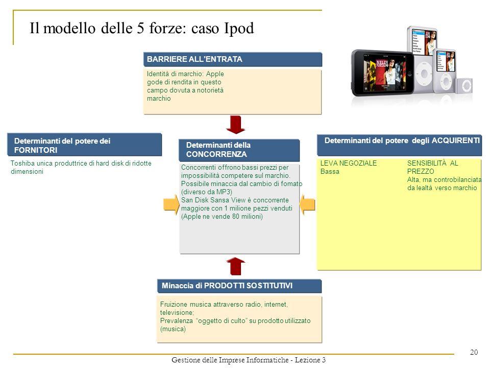 Gestione delle Imprese Informatiche - Lezione 3 20 Il modello delle 5 forze: caso Ipod Determinanti della CONCORRENZA Concorrenti offrono bassi prezzi