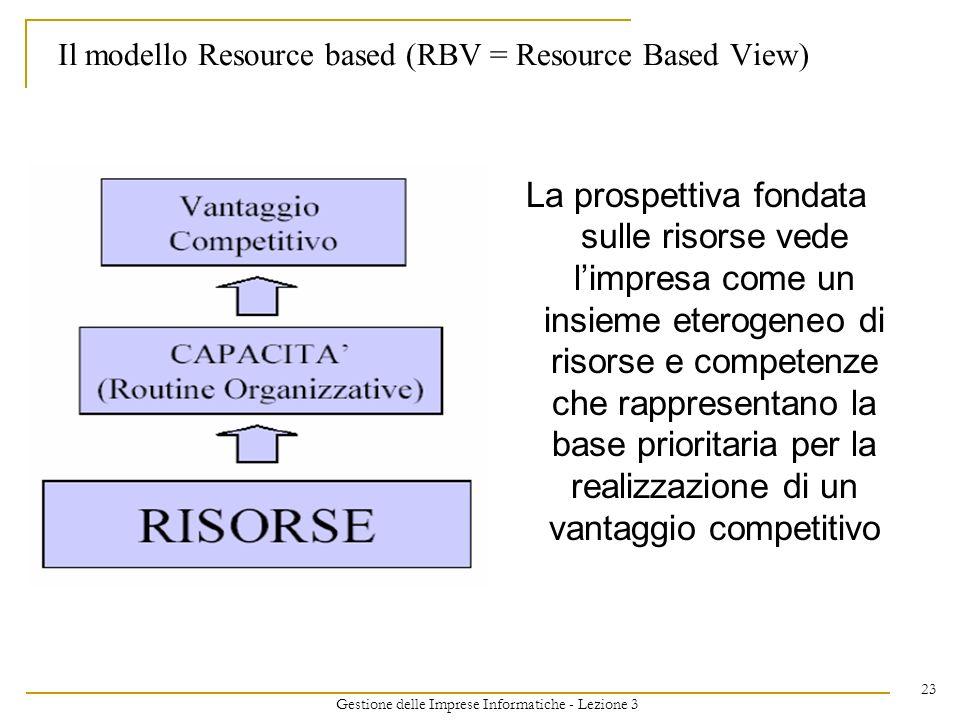 Gestione delle Imprese Informatiche - Lezione 3 23 Il modello Resource based (RBV = Resource Based View) La prospettiva fondata sulle risorse vede lim