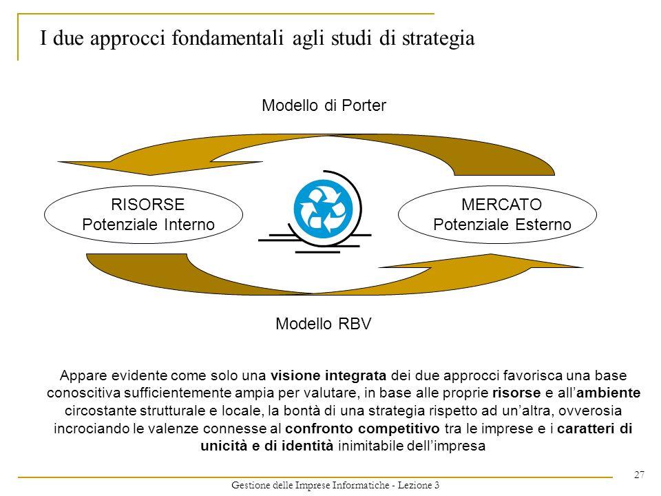 Gestione delle Imprese Informatiche - Lezione 3 27 I due approcci fondamentali agli studi di strategia Modello di Porter RISORSE Potenziale Interno ME