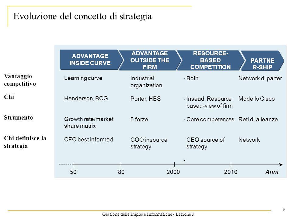 Gestione delle Imprese Informatiche - Lezione 3 9 ADVANTAGE INSIDE CURVE Learning curve Henderson, BCG Growth rate/market share matrix CFO best informed 508020002010Anni ADVANTAGE OUTSIDE THE FIRM RESOURCE- BASED COMPETITION -------- Industrial organization Porter, HBS 5 forze COO insource strategy Both Insead, Resource based-view of firm Core competences CEO source of strategy PARTNE R-SHIP Evoluzione del concetto di strategia Network di parter Modello Cisco Reti di alleanze Network Vantaggio competitivo Chi Strumento Chi definisce la strategia