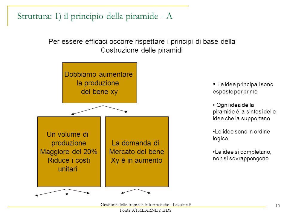 Gestione delle Imprese Informatiche - Lezione 9 Fonte ATKEARNEY EDS 10 Struttura: 1) il principio della piramide - A Per essere efficaci occorre rispe