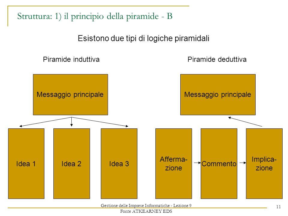 Gestione delle Imprese Informatiche - Lezione 9 Fonte ATKEARNEY EDS 11 Struttura: 1) il principio della piramide - B Esistono due tipi di logiche piramidali Messaggio principale Idea 1Idea 2Idea 3 Piramide induttiva Messaggio principale Afferma- zione Commento Implica- zione Piramide deduttiva