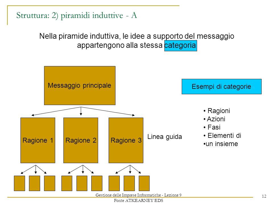 Gestione delle Imprese Informatiche - Lezione 9 Fonte ATKEARNEY EDS 12 Struttura: 2) piramidi induttive - A Nella piramide induttiva, le idee a suppor
