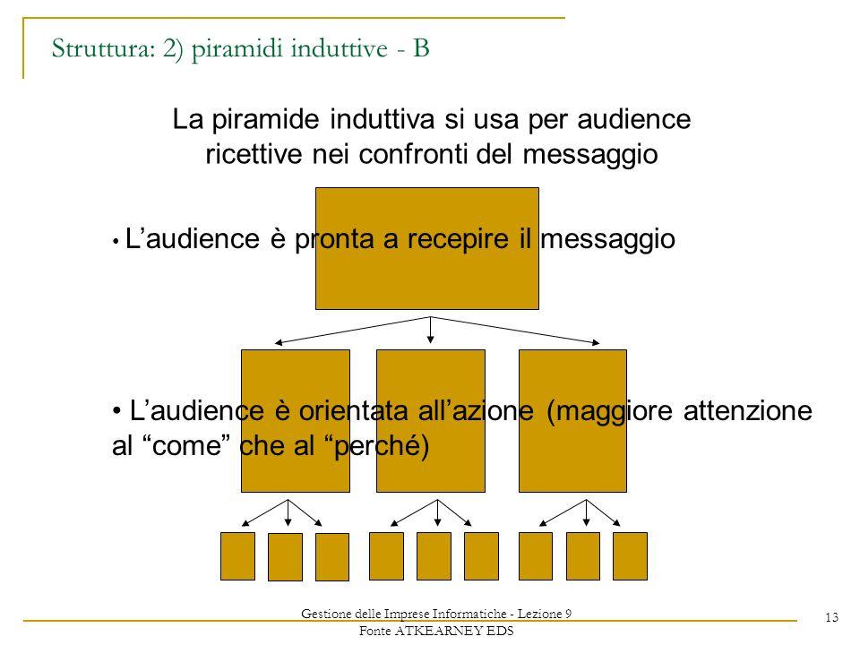 Gestione delle Imprese Informatiche - Lezione 9 Fonte ATKEARNEY EDS 13 Struttura: 2) piramidi induttive - B La piramide induttiva si usa per audience