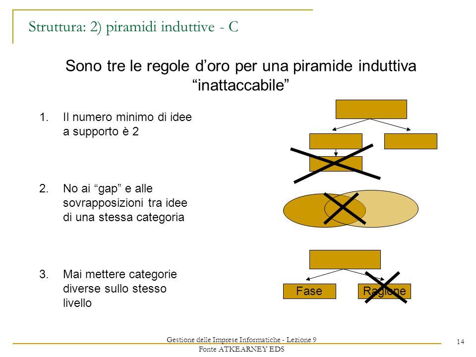 Gestione delle Imprese Informatiche - Lezione 9 Fonte ATKEARNEY EDS 14 Struttura: 2) piramidi induttive - C Sono tre le regole doro per una piramide induttiva inattaccabile 1.Il numero minimo di idee a supporto è 2 2.No ai gap e alle sovrapposizioni tra idee di una stessa categoria 3.Mai mettere categorie diverse sullo stesso livello RagioneFase