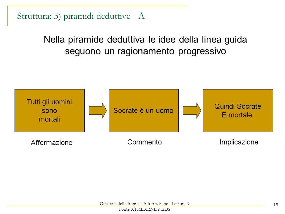 Gestione delle Imprese Informatiche - Lezione 9 Fonte ATKEARNEY EDS 15 Struttura: 3) piramidi deduttive - A Nella piramide deduttiva le idee della lin
