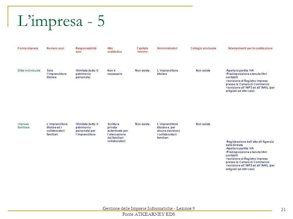 Gestione delle Imprese Informatiche - Lezione 9 Fonte ATKEARNEY EDS 31 Limpresa - 5 Forma impresaNumero sociResponsabilità soci Atto costitutivo Capit